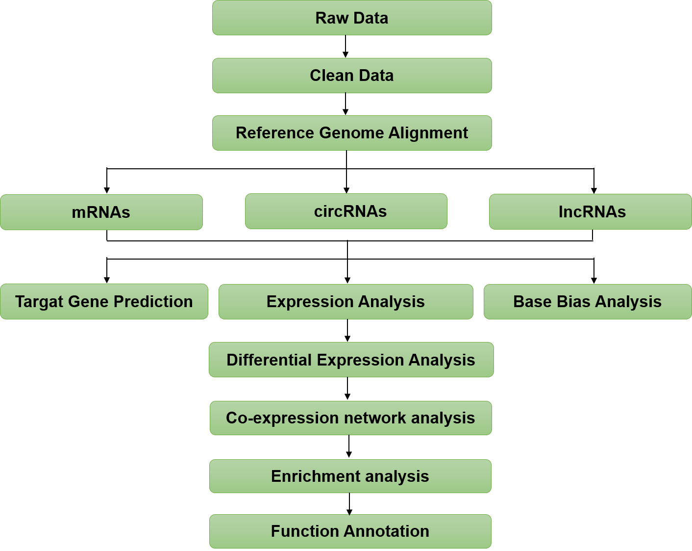 Exosomal lncRNA Sequencing